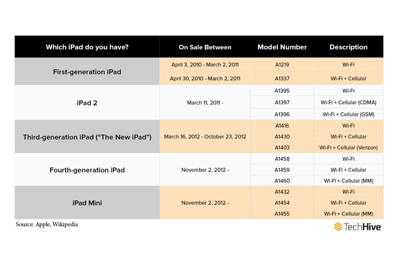 How can you find out what generation ipad have