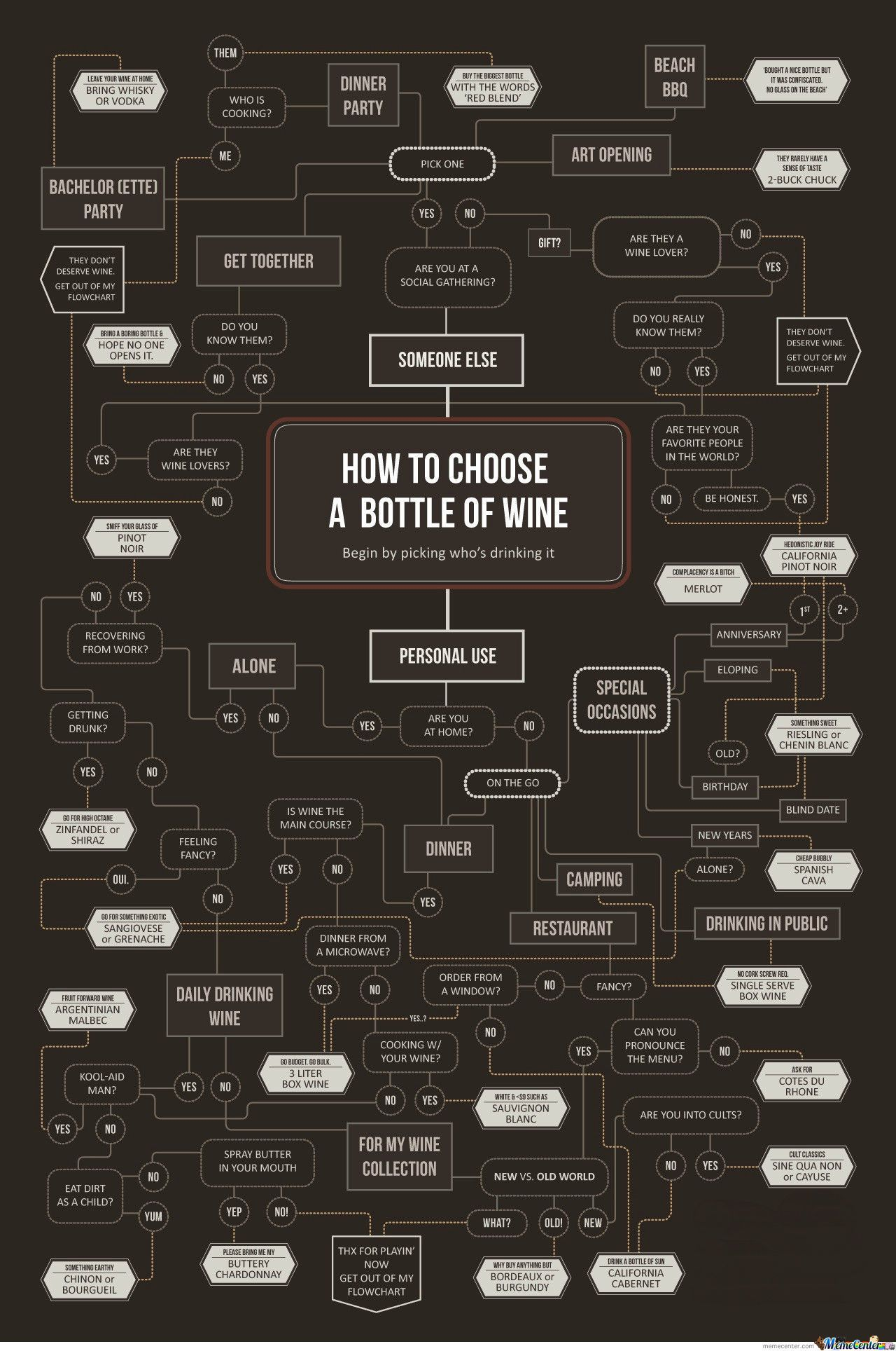 How To Choose A Bottle Of Wine? - Meme Center Freaking love this