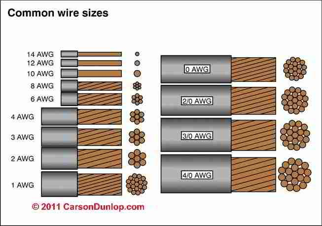 Image Result For Gauge Mm Wire Comparison Electrical Cables Electricity Electrical Wiring