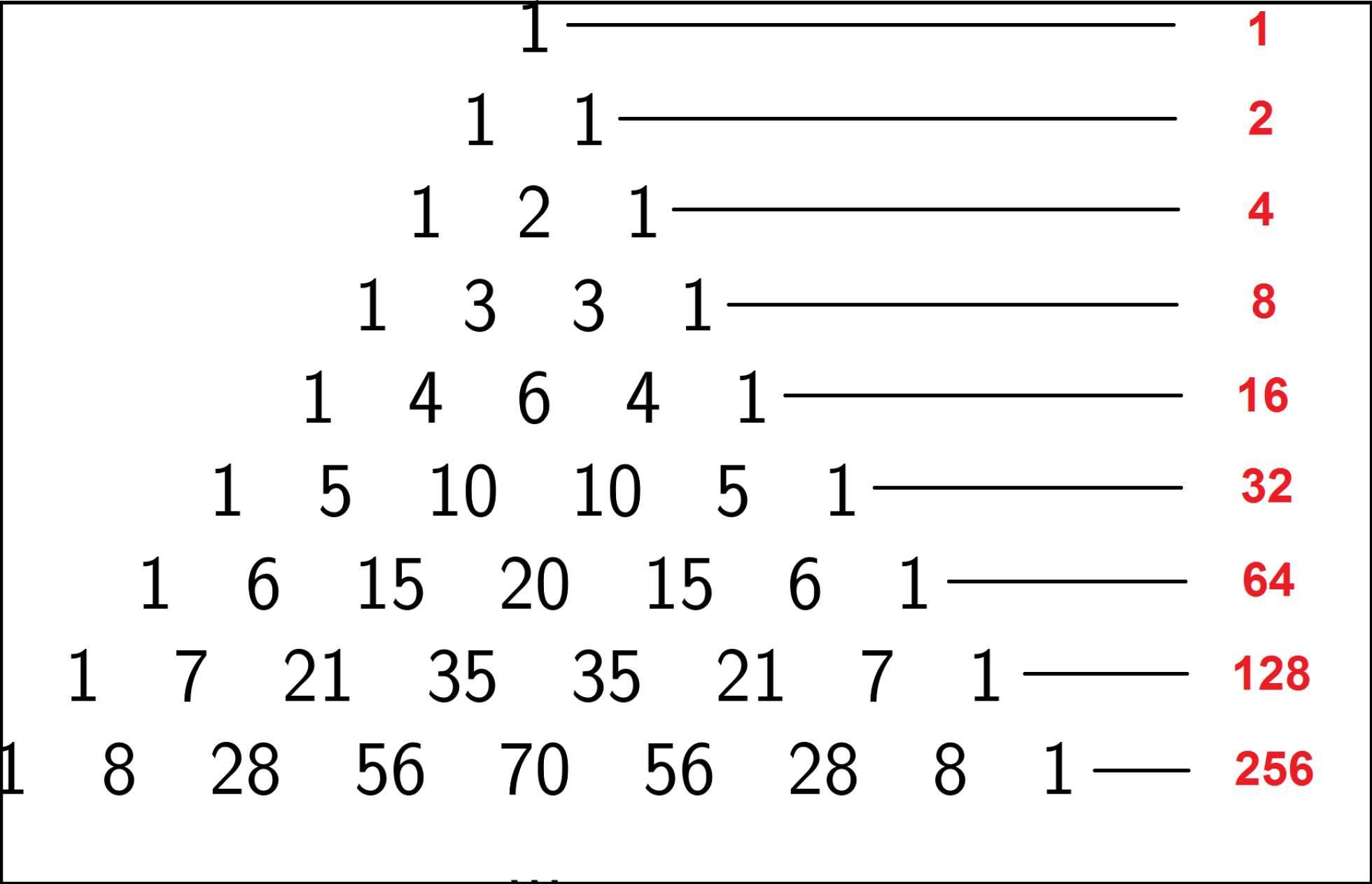 Los Tesoros Matematicos Que Esconde El Triangulo De Pascal