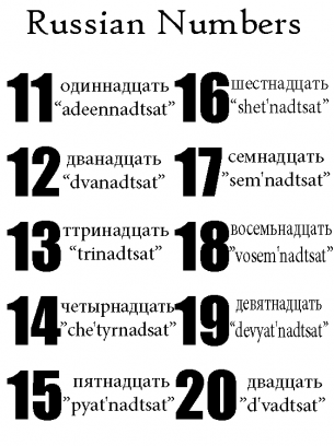 russian numbers 11 20 already knew this learning russian little by little russian. Black Bedroom Furniture Sets. Home Design Ideas
