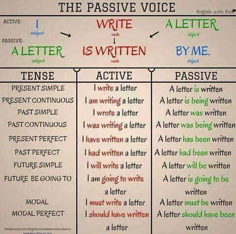Passive voice diagram english verbs grammar rules tenses chart learn also pinterest rh