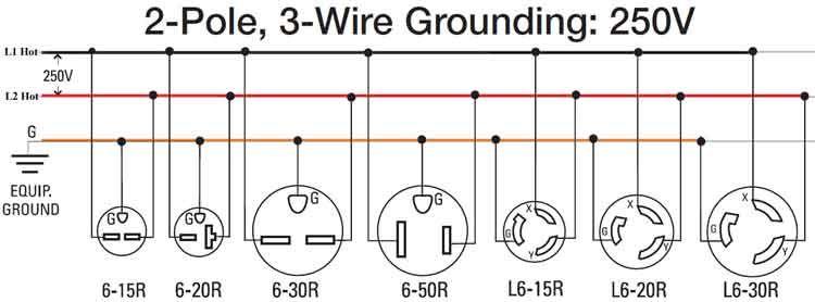 wiring diagram for 220 volt generator plug http