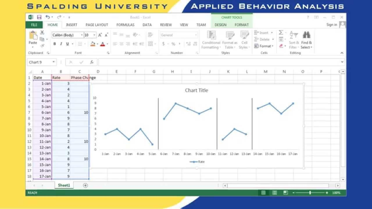 Graphing Multiple Baseline Design Applied Behavior Analysis Behavior Analysis Graphing