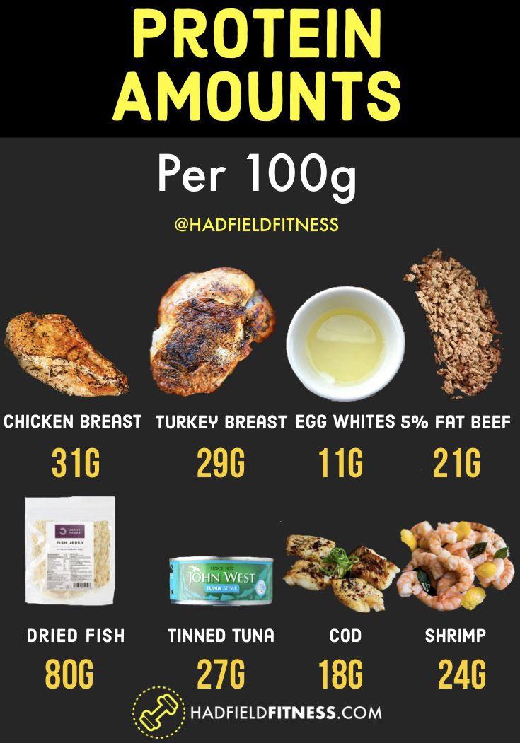 Chicken Breast Nutrition 100g : chicken, breast, nutrition, Workouts