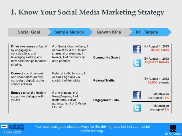 Why Social Media Marketing Books Important Social Media Marketing Plan Marketing Strategy Social Media Local Social Media