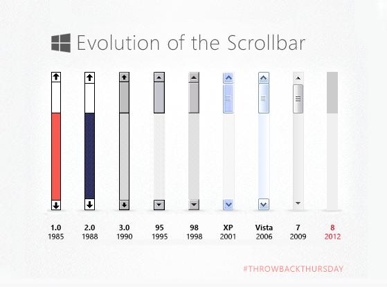 Windows On Twitter Web Design Trends Web Design Scroll Bar