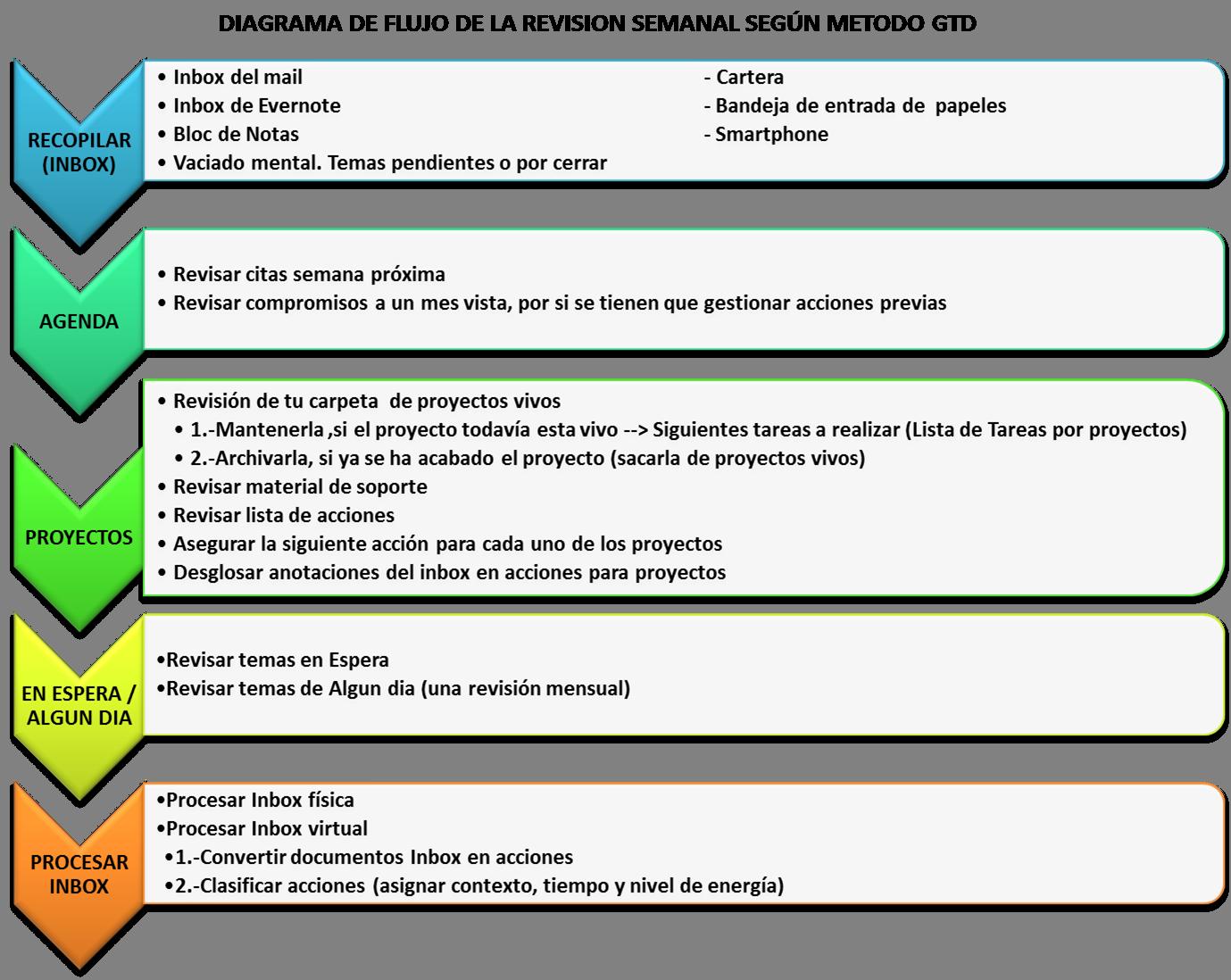 menosSmas: DIAGRAMA DE FLUJO DE LA REVISIÓN SEMANAL SEGÚN MÉTODO GTD