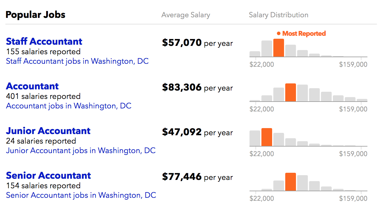 Maxing Out Your 401 K Is A Choice On An Average Income 55k In D C Accounting Jobs Income Average