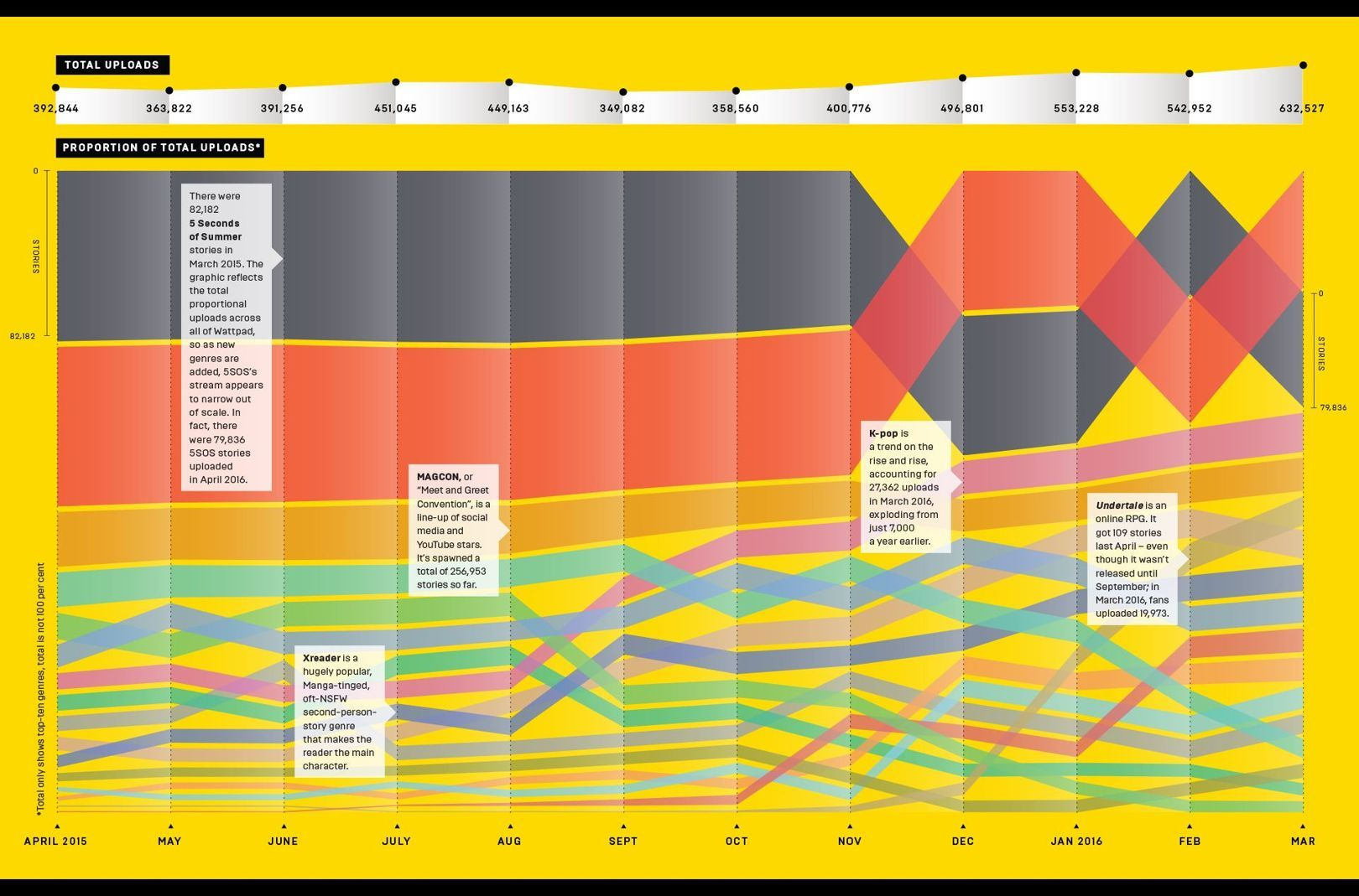Infoporn: WIRED handpicks the web\'s best infographics | Infographics