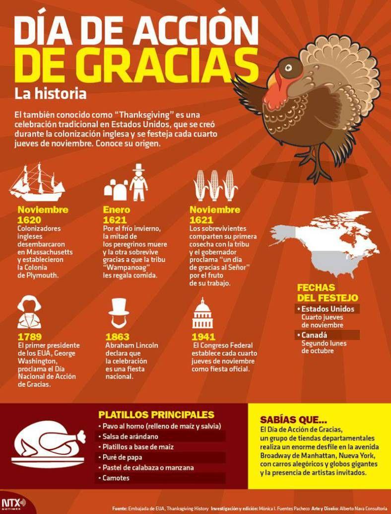 Infografía Día De Acción De Gracias Dia De Accion De Gracias Actividades De Acción De Gracias Accion De Gracias