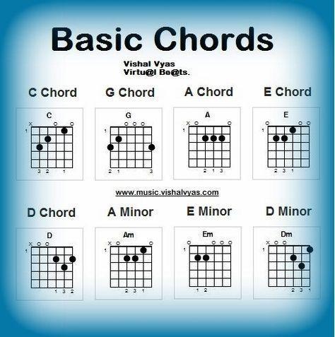 basic guitar chords   The Basic Guitar Chord   Beginner Guitar ...
