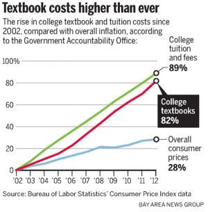 rising cost of college textbooks