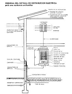 Instalaciones Instalaciones De La Vivienda Instalações Elétricas Comandos Eletricos Instalação