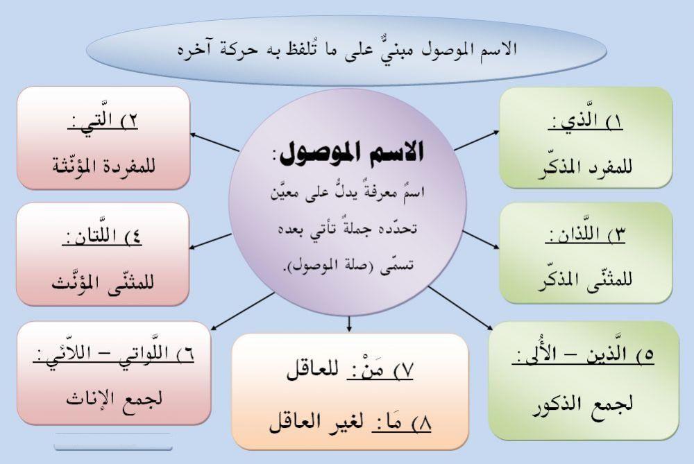 قواعد اللغة العربية Learning Arabic Arabic Language Learn Arabic Online