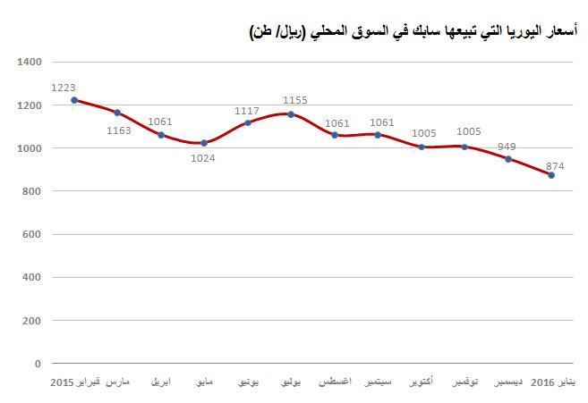 """nice """"سابك"""" تخفض سعر اليوريا في السوق المحلي إلى 874 ريالا للطن"""