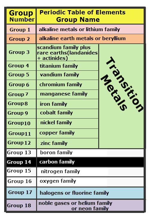 Periodic Table Group Of The Group Numbers And Group Names On
