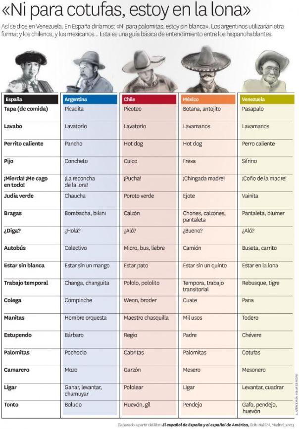 Palabras Y Frases Distintas Para Nombrar Una Misma Cosa En