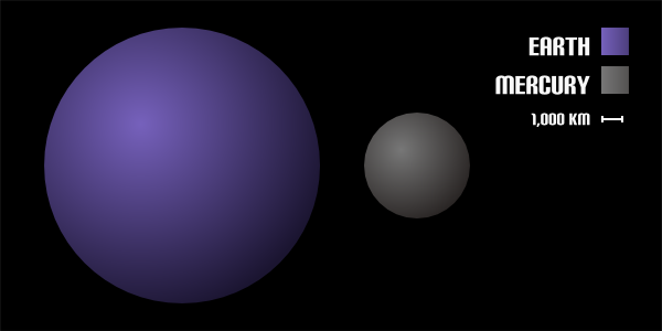 The size of planet Mercury compared to the Earth