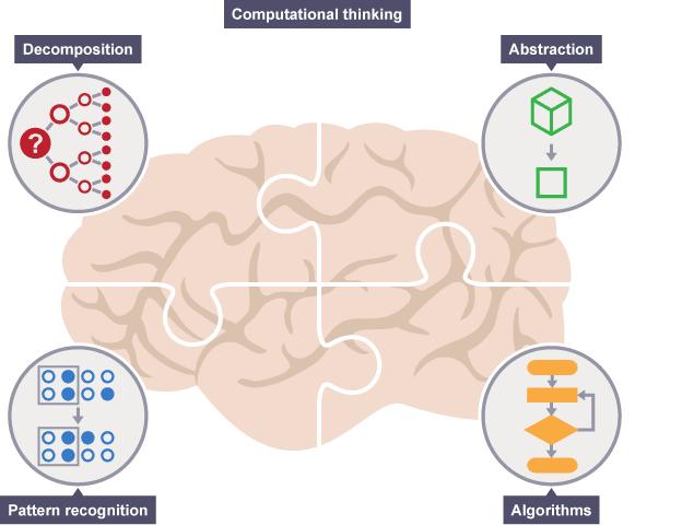 Introducing Computational Thinking Computational Thinking