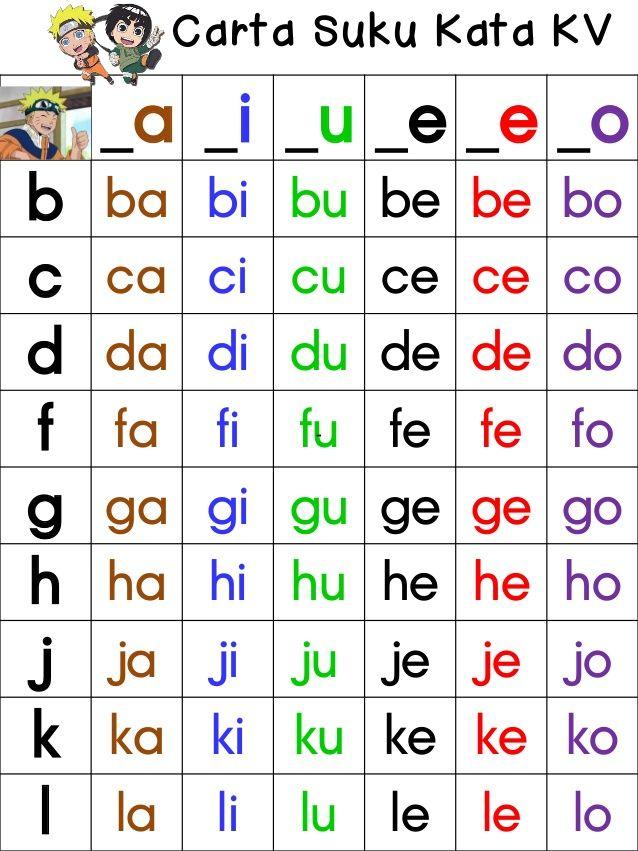 A I U E E O B Ba Bi Bu Be Be Bo C Ca Ci Cu Ce Ce Co D Da Di Du De De Do F Fa Kindergarten Reading Alphabet Worksheets Preschool Kindergarten Reading Worksheets