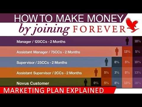 A new Forever Livingu0027s Business Opportunity Presentation with - marketing plan pdf