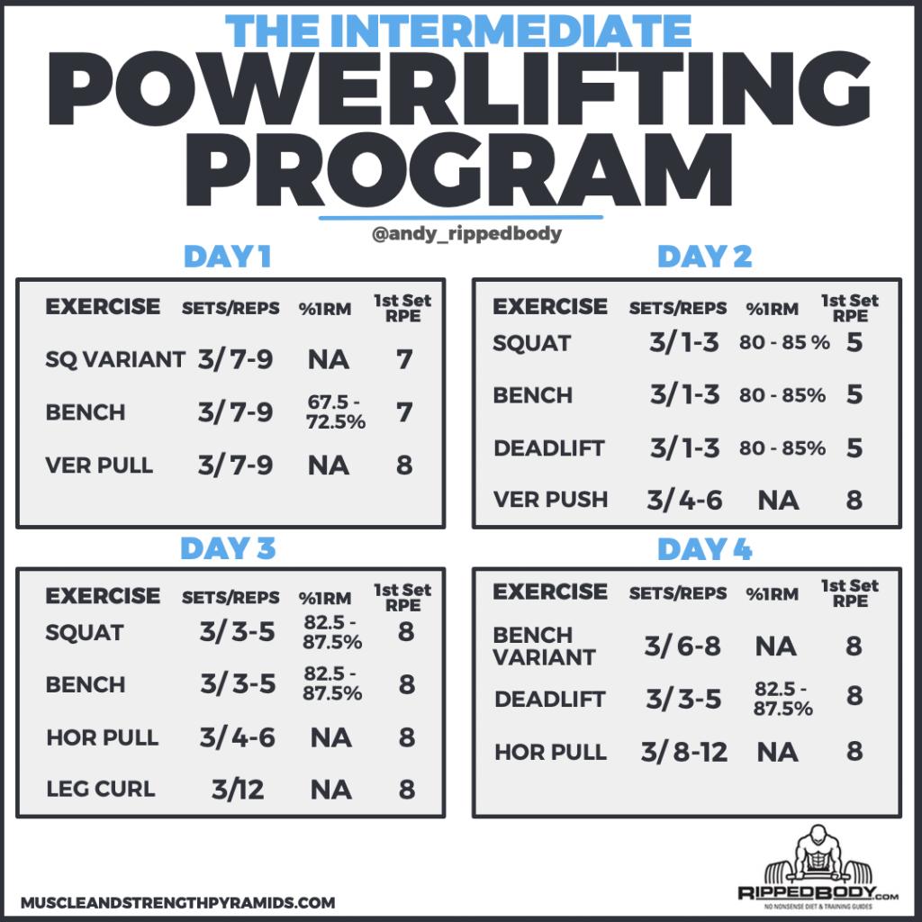 The Intermediate Powerlifting Program Rippedbody Com Powerlifting Workouts Intermediate Powerlifting Program Powerlifting Training