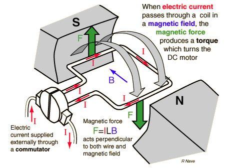 ac motor operation principle electrical electrical concepts AC Electric Motor Basics ac motor operation principle electrical