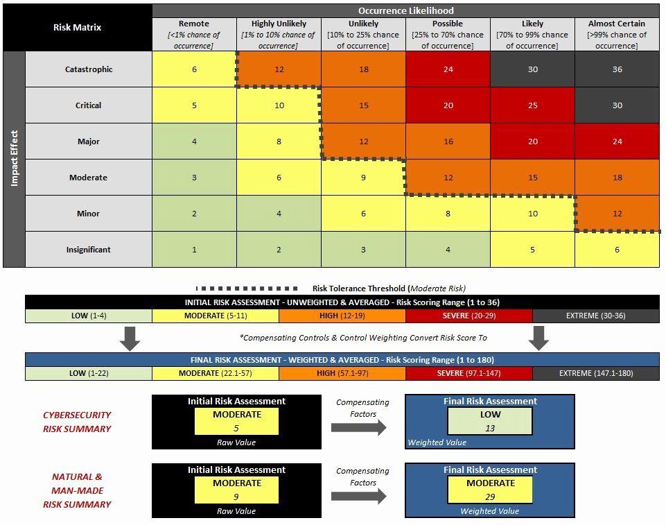 Nist Security assessment Plan Template Unique Cyber