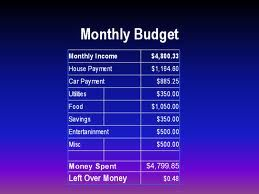 How To Build A Home Budget Budgeting Personal Budget Money Organization