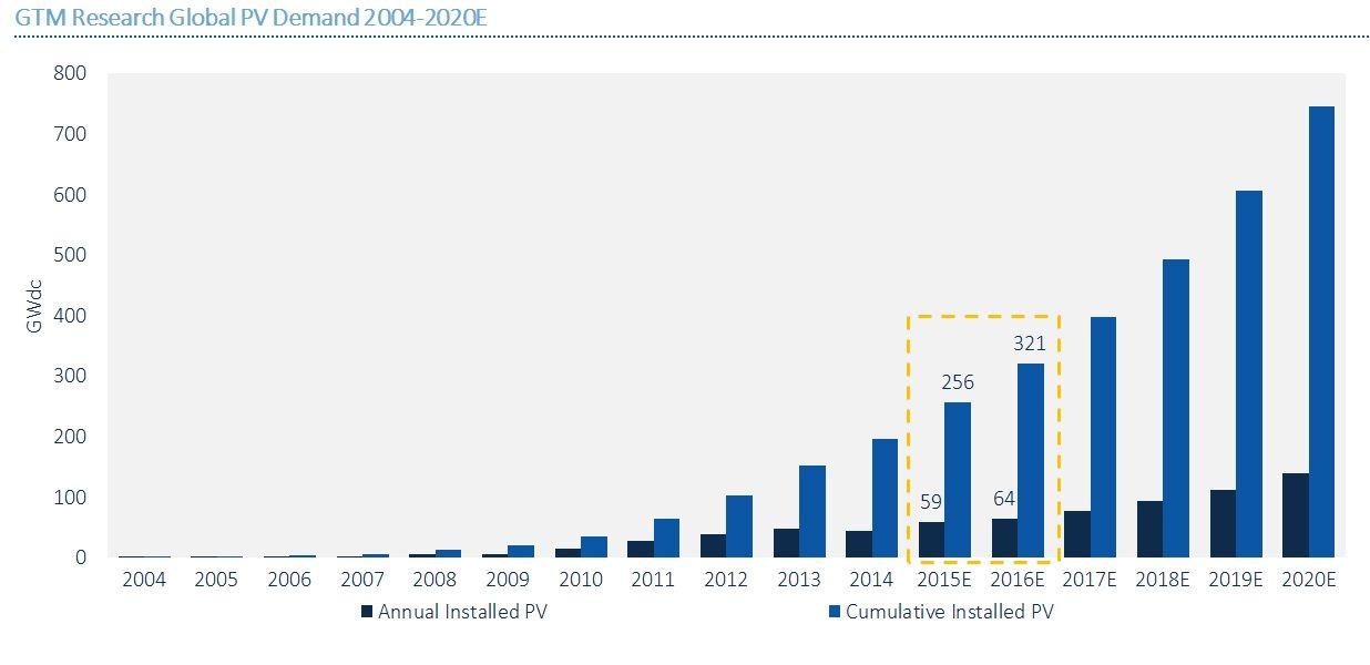 Global Solar PV Installations Grew 34% In 2015 | Solar Power, Solar ...