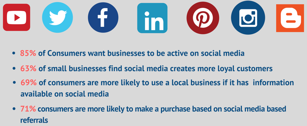 Social Media Statistics Will Surprise You With Their Importance In Small Business Marketing Small Business Marketing Social Media Statistics Business Pages