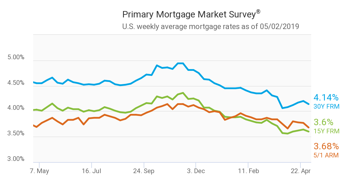 Mortgage Rates Break From Weeks Of Increases Mortgage Rates
