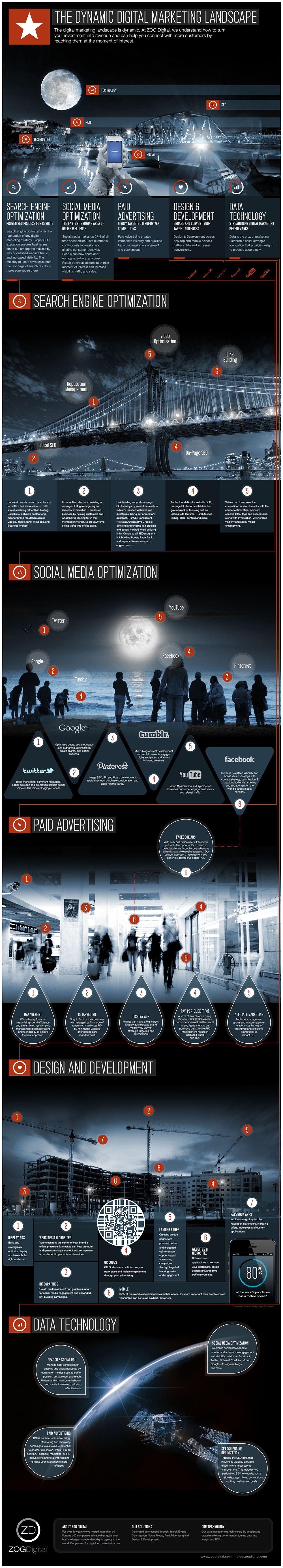 The Dynamic Digital Marketing Landscape Infographic ...