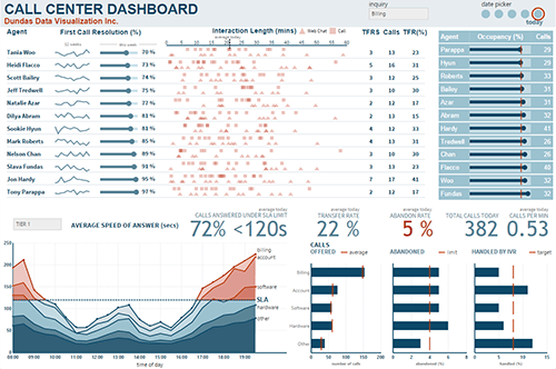 A Dashboard For A Call Center Showing Interaction Length