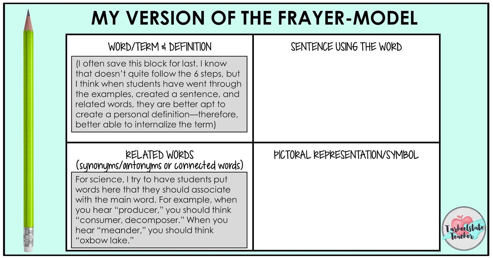 My Version Of The Frayer Model 1 600 837 Pixels