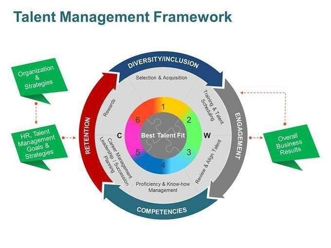Talent Management Framework Business Concepts  Models PowerPoint - succession planning template