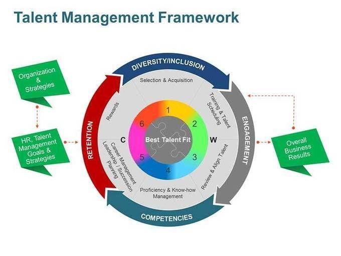 Talent Management Framework Editable Ppt Slides Talent Management Career Management Management