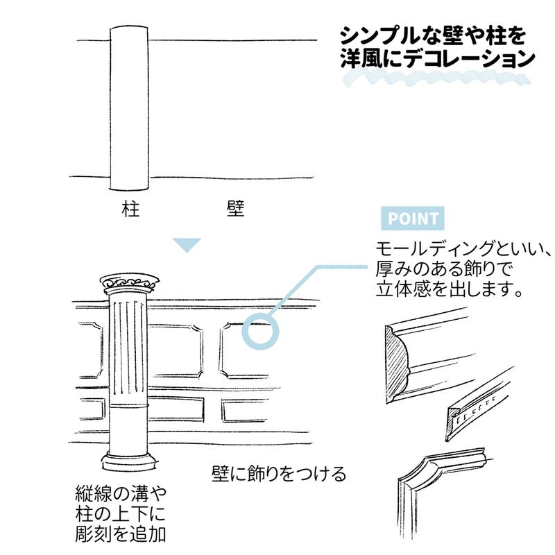 装飾 と 天井の高さ が攻略の鍵 西洋風の室内背景の描き方 2020