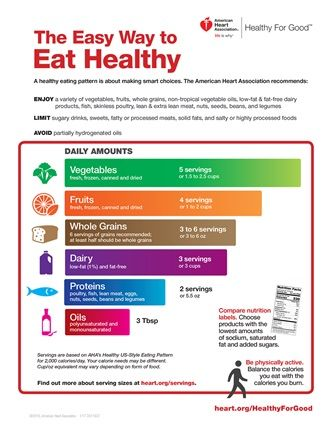 Eat Smart Health Healthy Blood Pressure Diet
