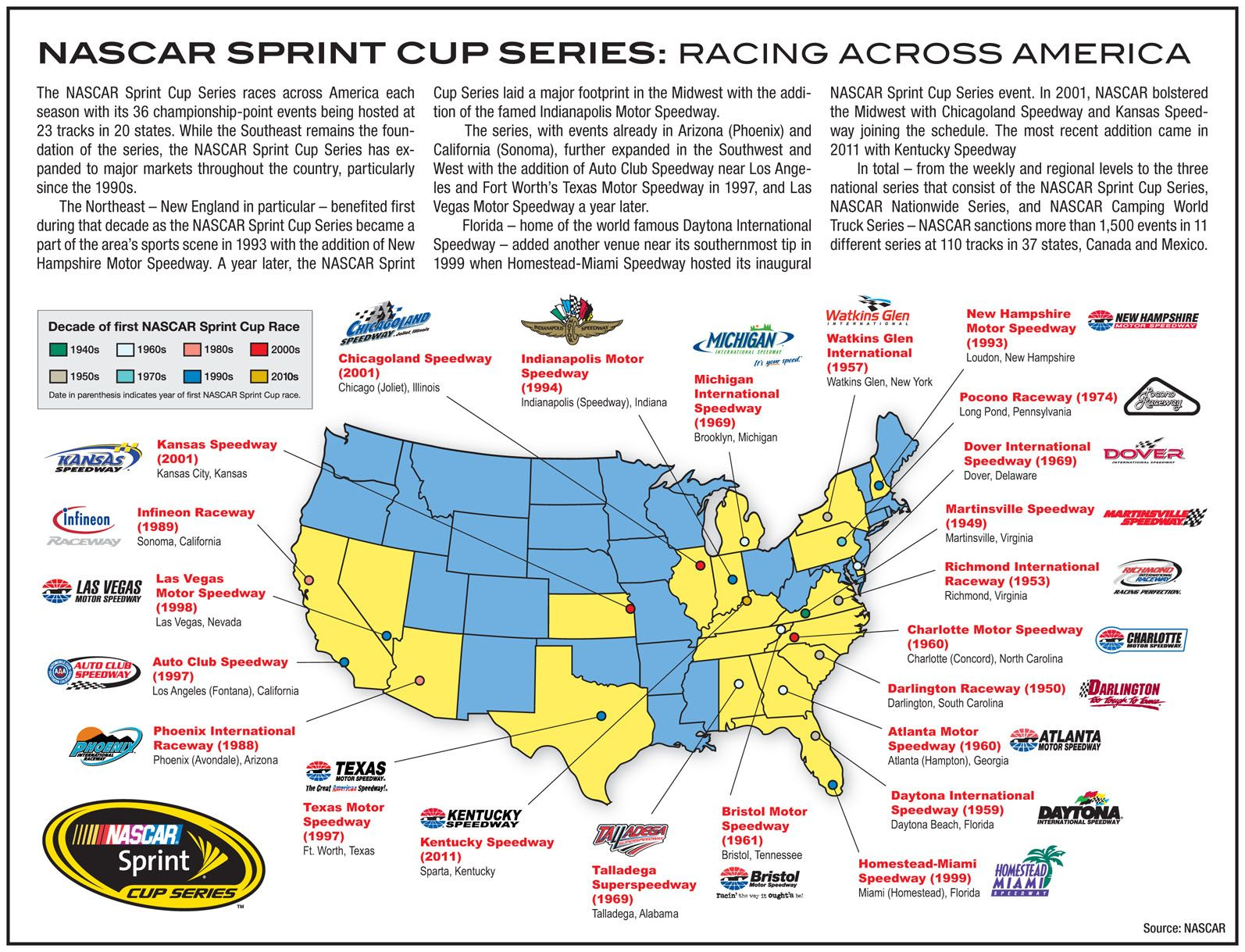 Visit and hopefully see a race at every NASCAR track. Been to ...