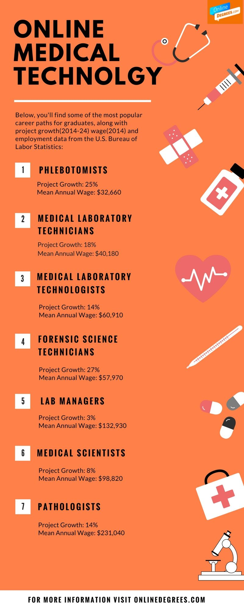 Help The Doctors And Medical Practitioners Discover New Diseases By Earning An Online Degre Medical Laboratory Technician Medical Technology Medical Laboratory