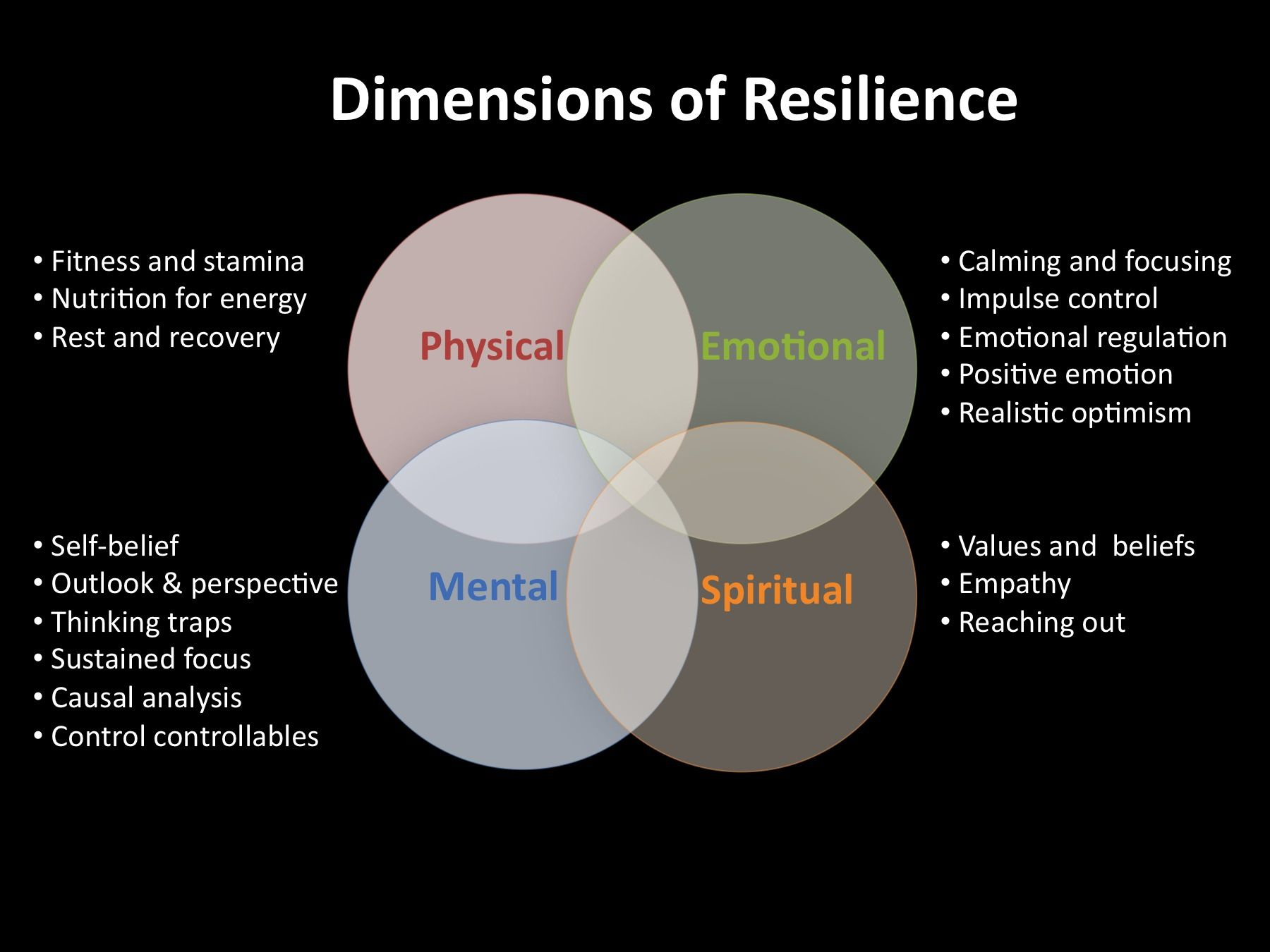 Dimensions Of Resilience With Images