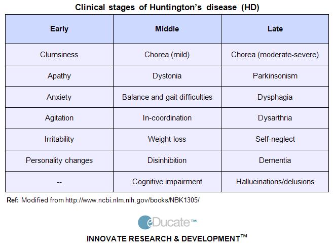 HUNTINGTON\'S DISEASE Stages | OT Board Exam Study Tools | Pinterest ...