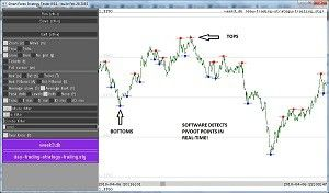 Forex Pivot Points Analyzer For Market Entry Exit Timing Free