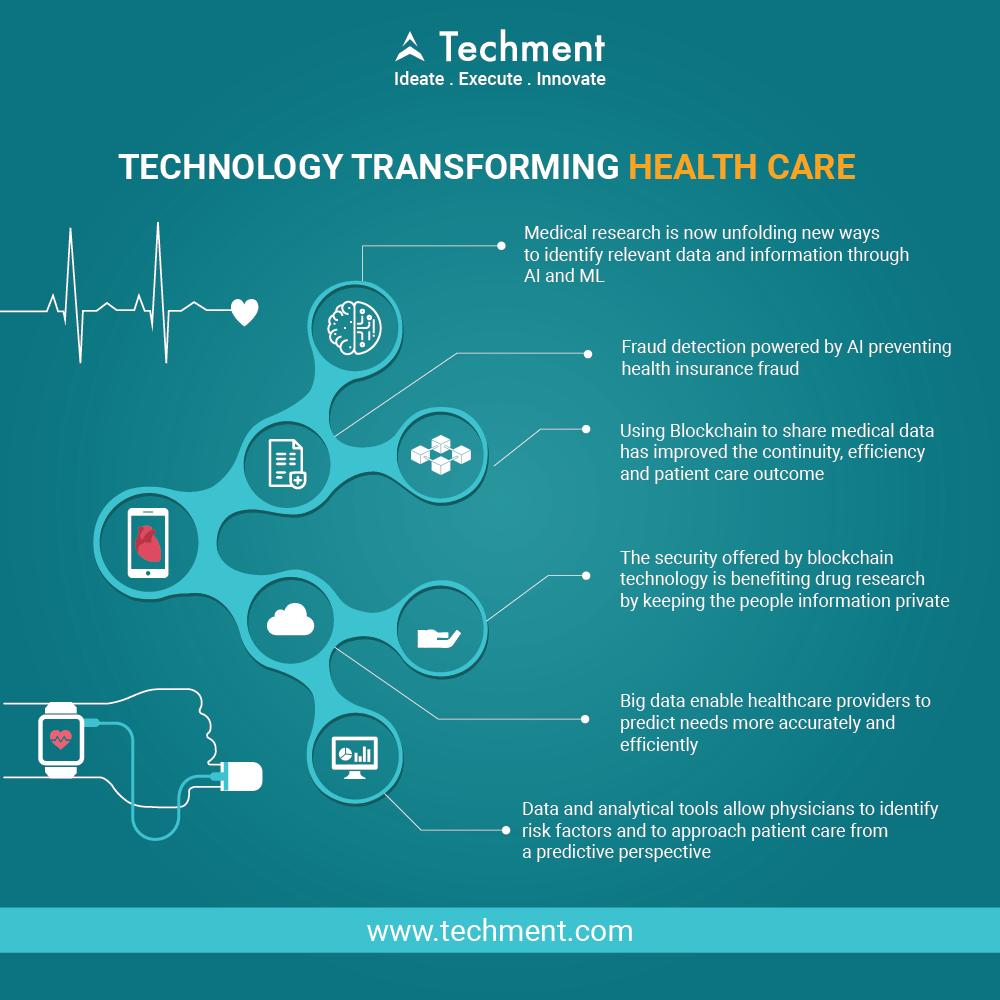 Pin by Techment Technology on Technology | App development companies
