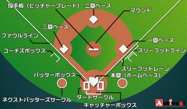 野球のグラウンドの名称一覧 野球 野球観戦 観戦