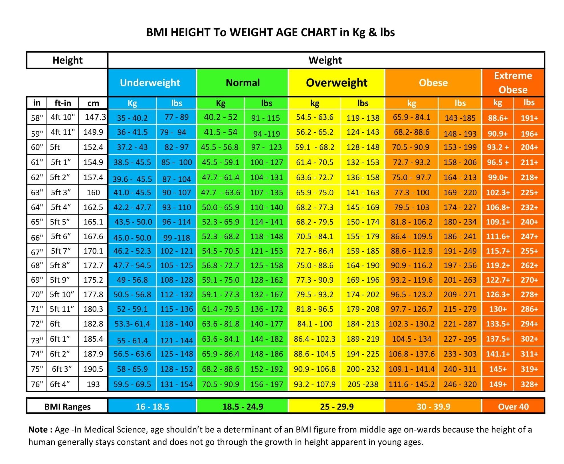 Bmi Kidshealth Calculator Metric
