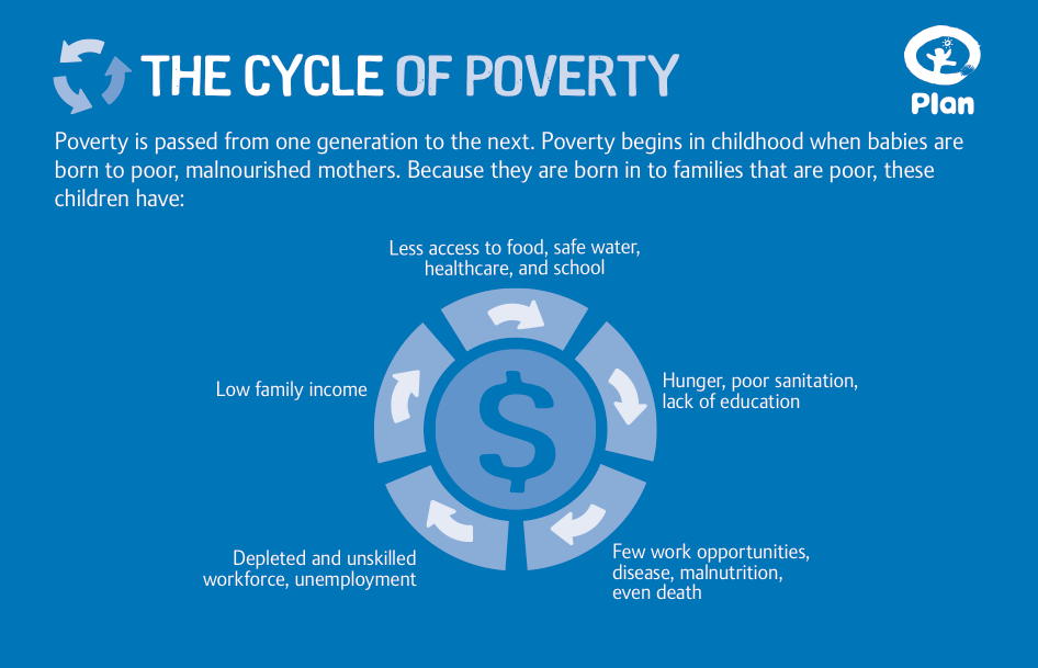 Passing Poverty From Generation To Generation Poverty How To Plan Global Poverty