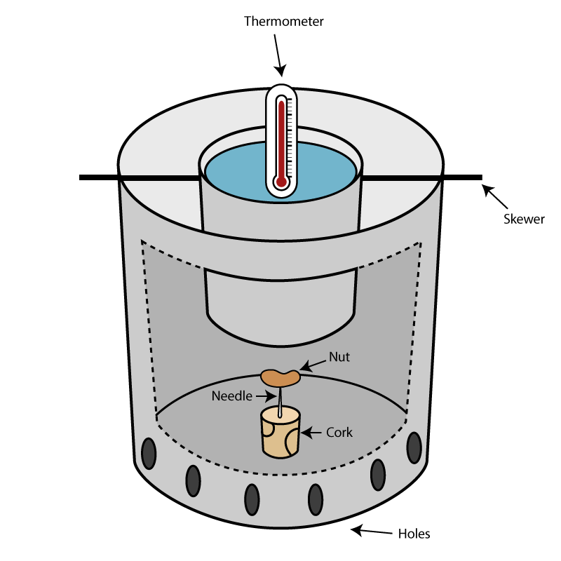 calorimetry chemistry lab This video lesson explains the technique of calorimetry used to measure  calorimetry: measuring heat transfer and heat  the school or college lab is the.